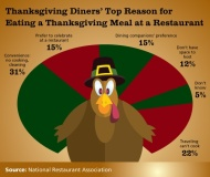 Don't want to cook this Thanksgiving??? Now you have more dining options than ever
